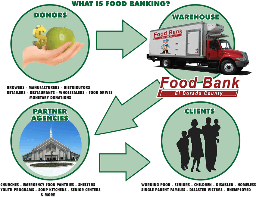what is food banking